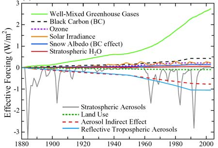 Global Warmin g - Climate Model -  may 2007
