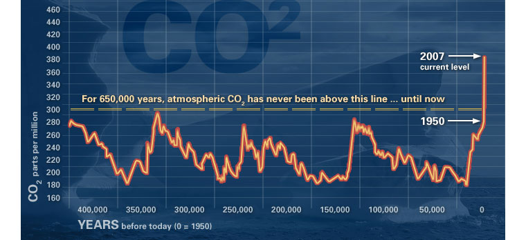 NASA: CO2 during the past 400,000 years - Vostock ice core